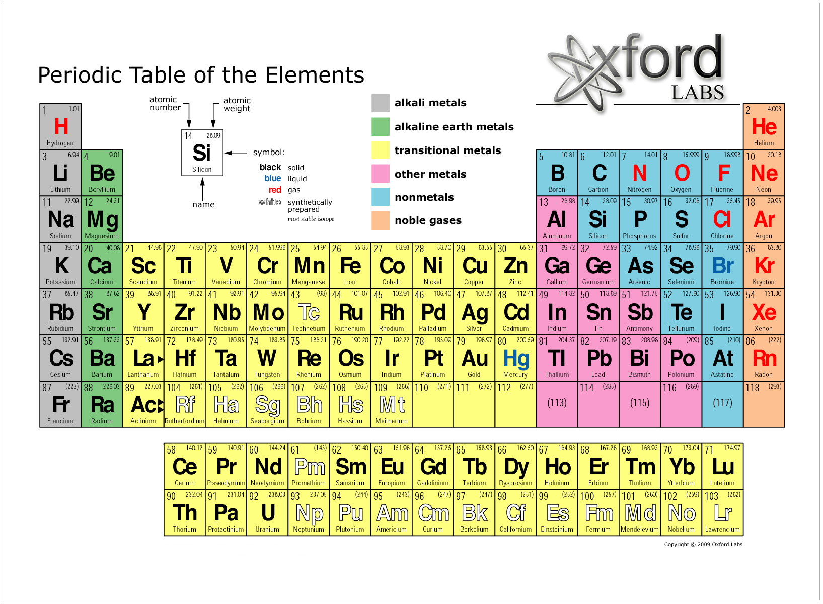 for Ptable periodic table