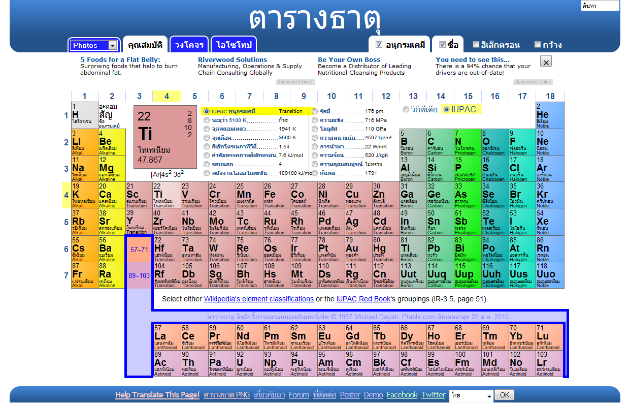 Elements on Periodic Table Of Elements