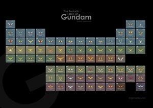 the periodic table of gundam