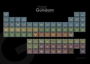 the periodic table of gundam